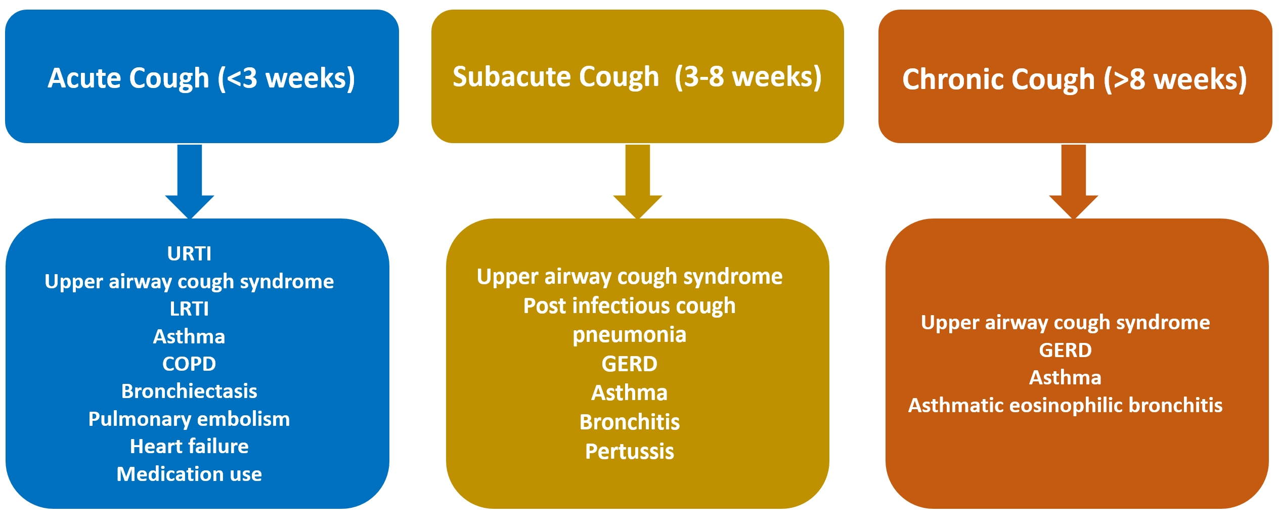 Clinical management of cough