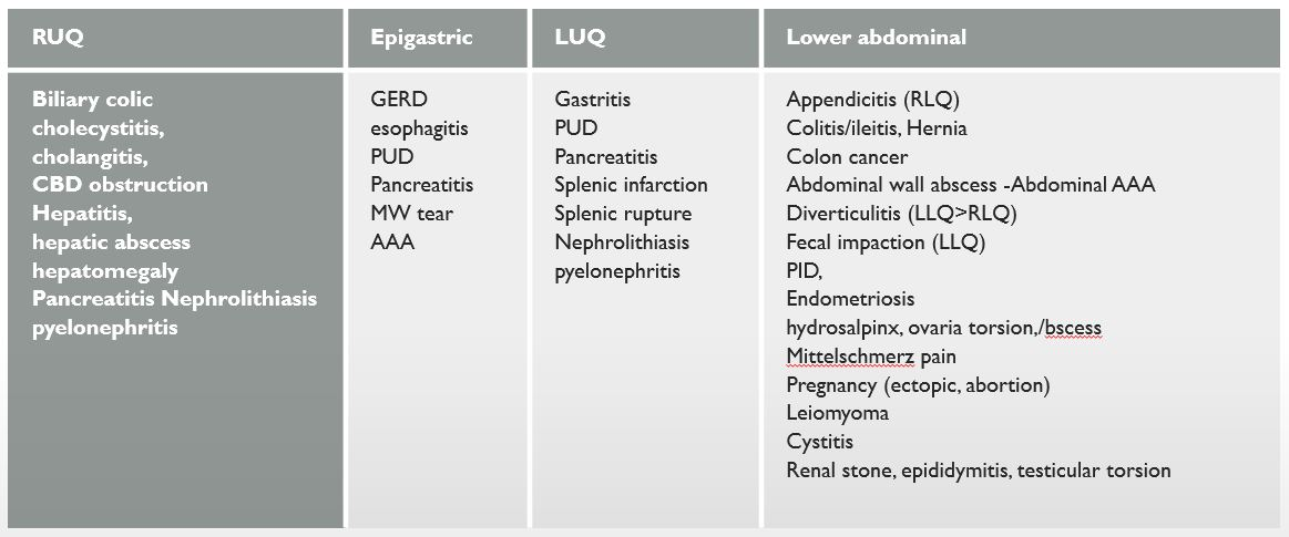 diagnosis table